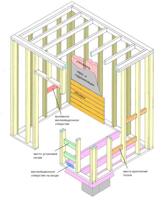 Схема каркаса сауны из сэндвич панелей