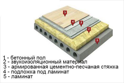Цементно-песчаная стяжка для звукоизоляции