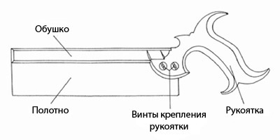 Обушок на ножовке необходим для придания жесткости полотну