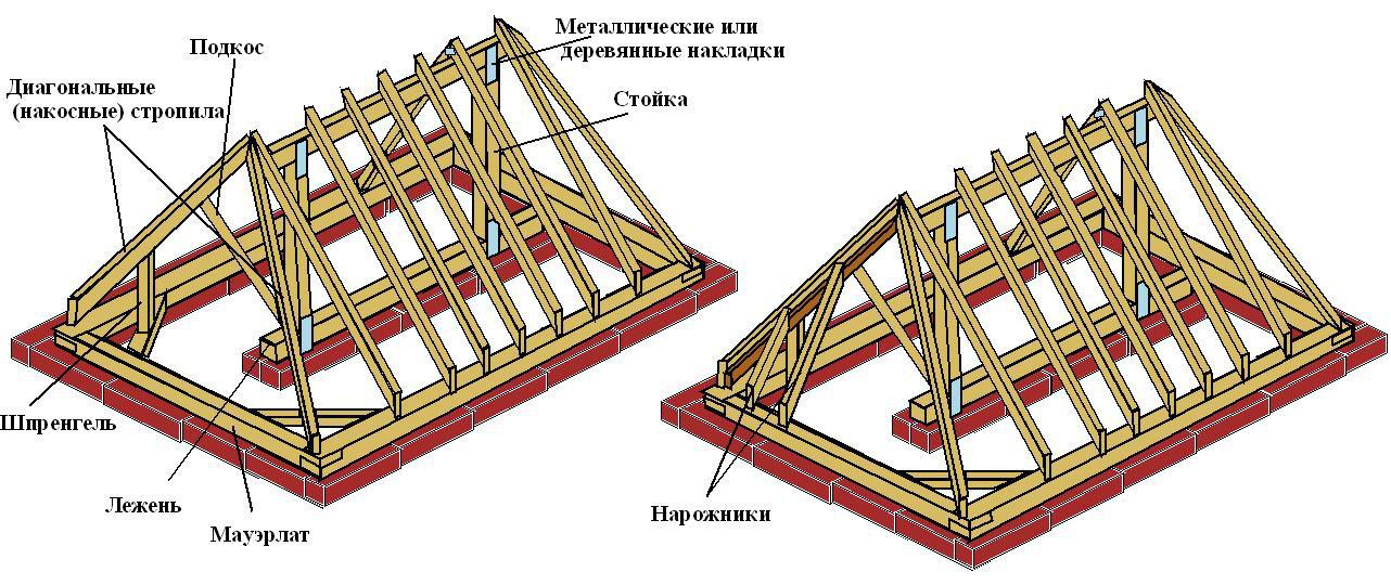 Четырехскатная (вальмовая) крыша