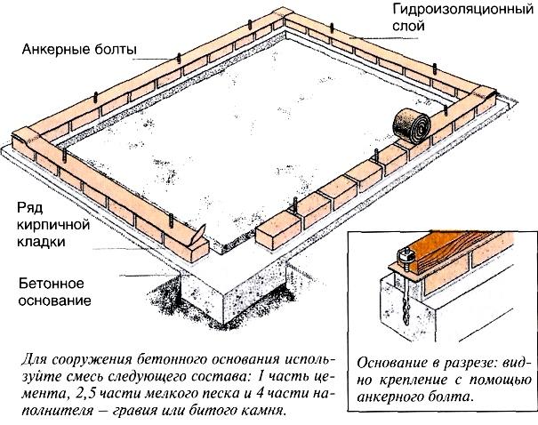Схематичное изображение ленточного фундамента для теплицы