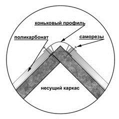 Схематичное изображение поликарбонатного конька
