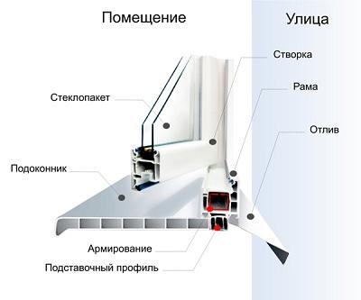 Конструктивные элементы оконного блока