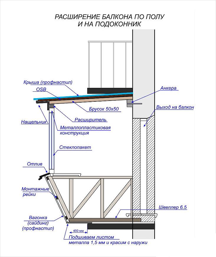 podgotovka-proekta-balkona-s-vynosom
