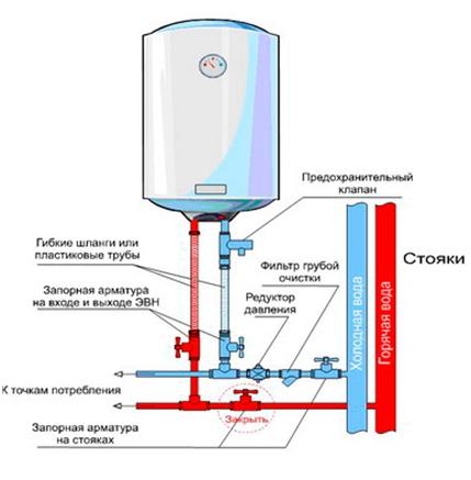 Схема подводки воды предусматривает переменное использование воды из центрального водоснабжения и/или водонагревателя
