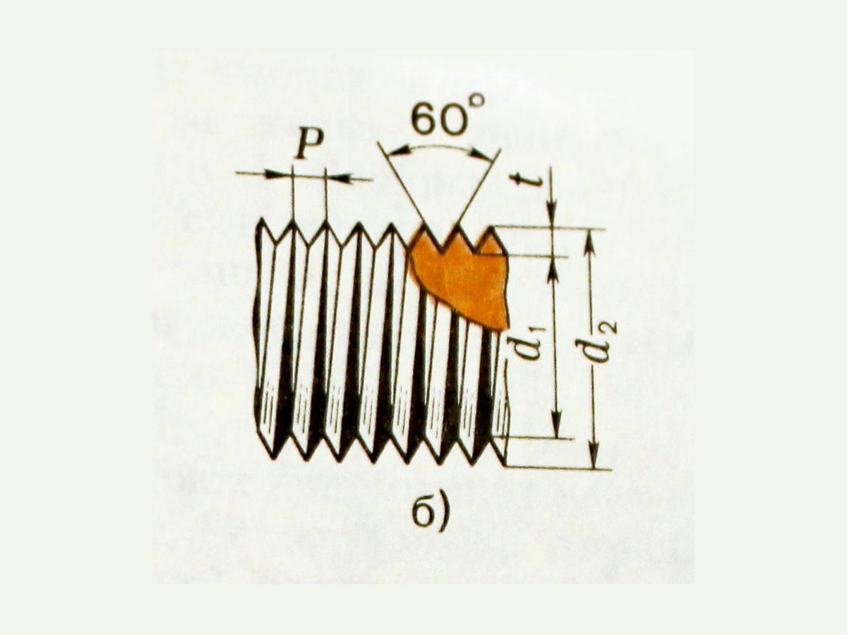 Схема общего вида резьбы