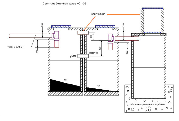 Чертеж септика из бетонных колец