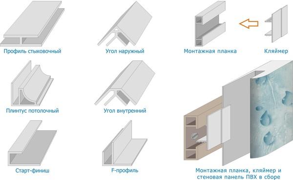 Элементы потолка из панелей