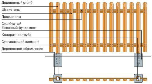 Элементы деревянного забора. Схема