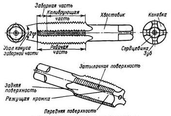 Конструкция ручного метчика