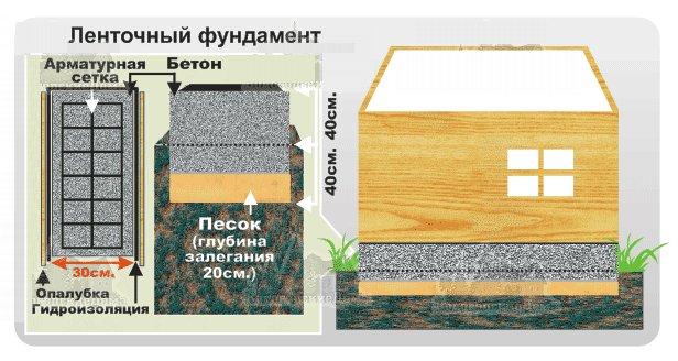 Ленточный фундамент на болоте