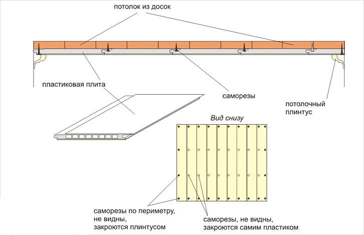Схема монтажа панелей ПВХ на деревянный потолок