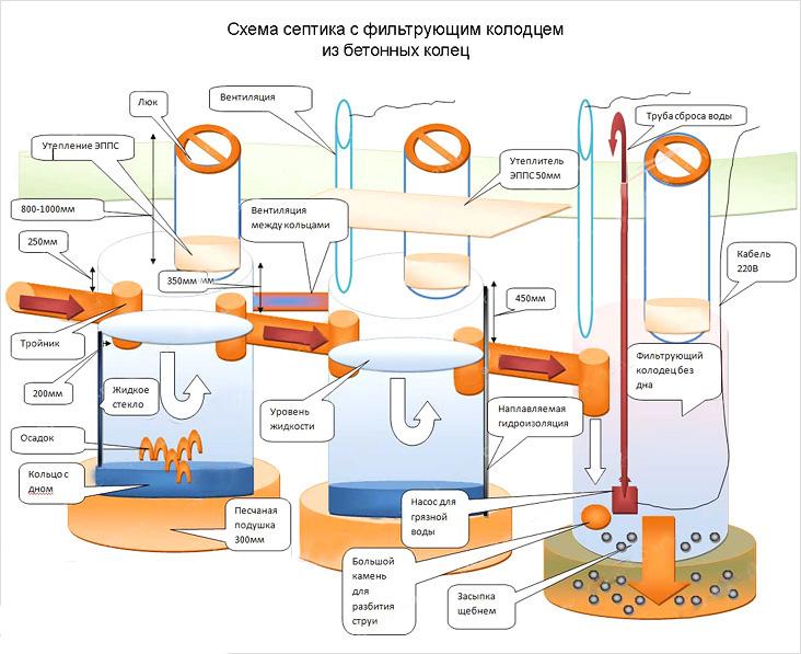 Схема септика с фильтрующим колодцем