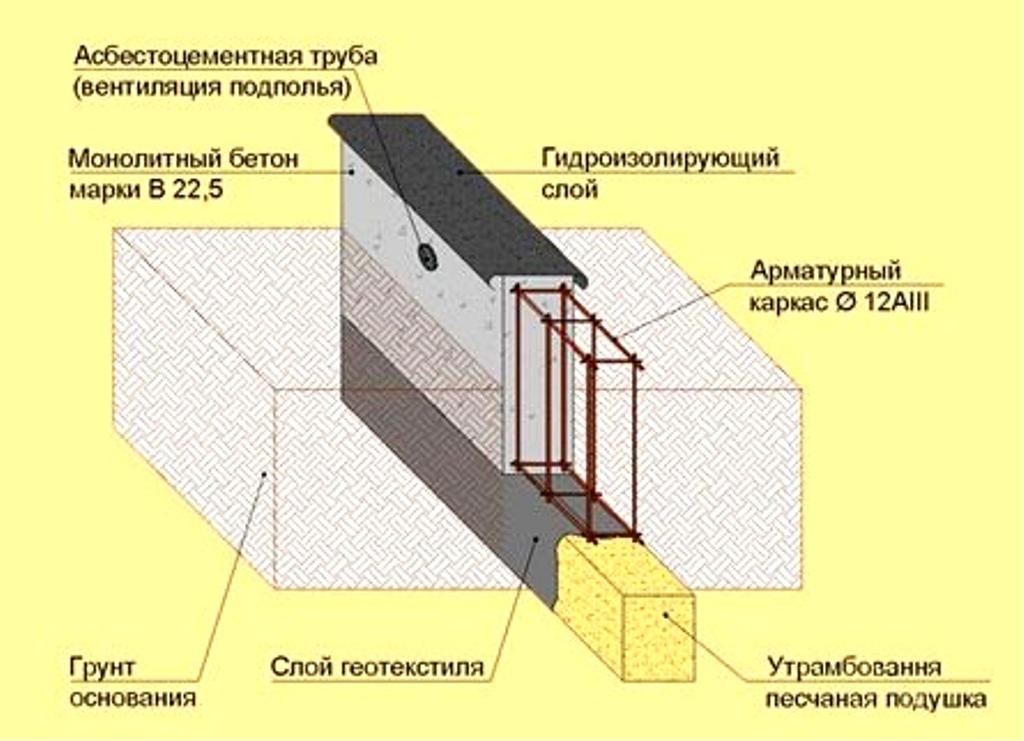 shema-armirovanija-fundamenta.jpg