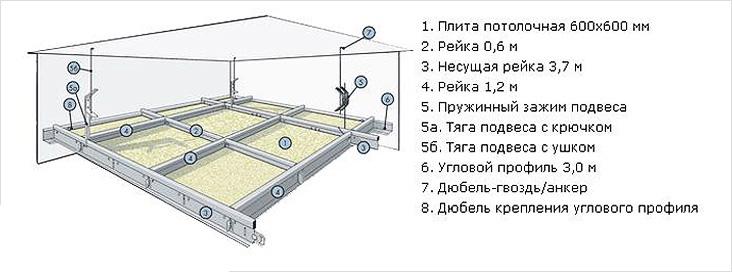 Схема монтажа Армстронг