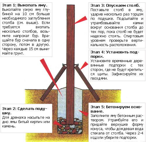 Установка столбов для забора из профильной трубы