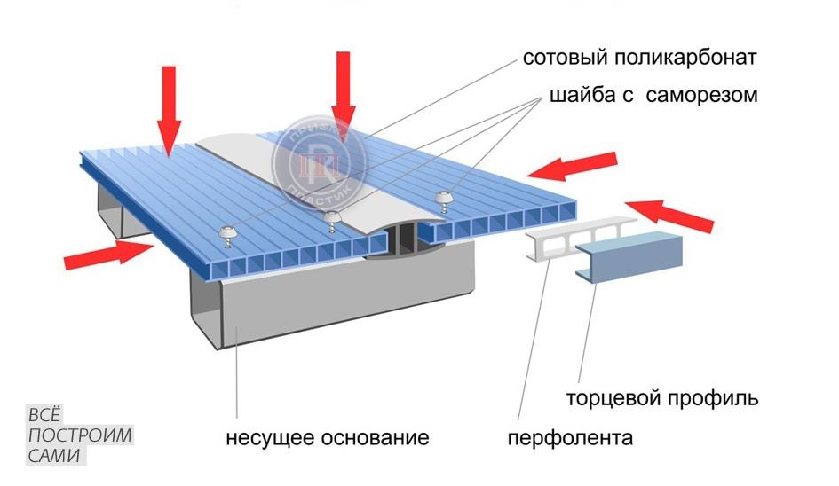 Монтаж поликарбоната через соединительный профиль