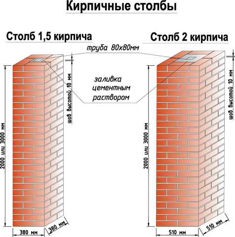 Параметры кладки кирпичных столбов