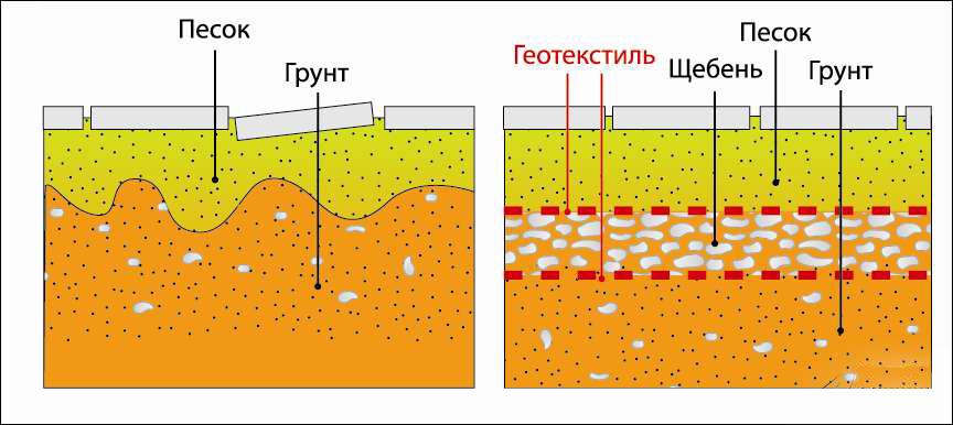 Геотекстиль для монтажа газонной решетки