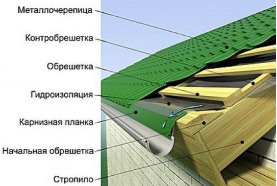 Схема монтажа крыши из металлочерепицы