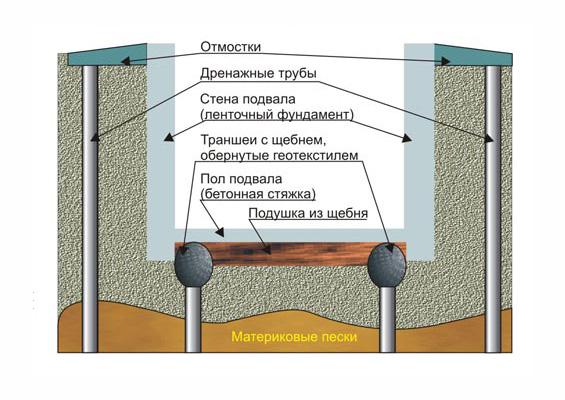 Схема внешнего дренажа погреба