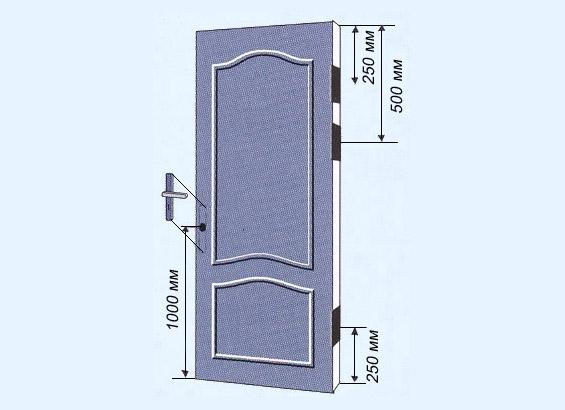 Высота установки дверной ручки