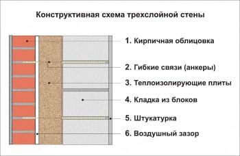 Как правильно облицевать дом кирпичом