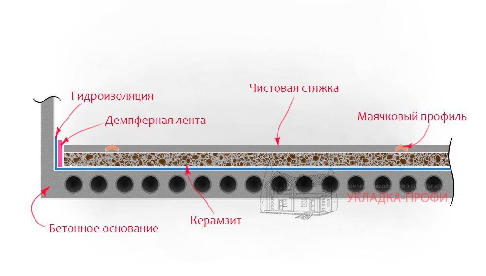 Устройство стяжки с керамзитом