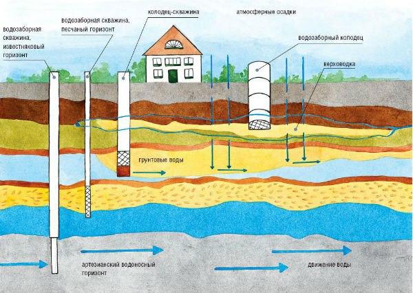 Общая схема подземных вод