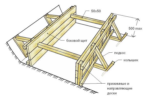 Конструкция опалубки ленточного фундамента