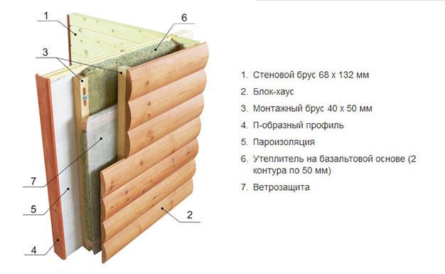 Схема монтажа панелей блок-хауса