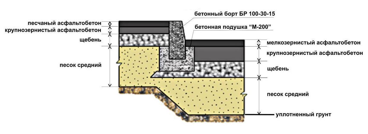 Конструкция асфальтобетонного покрытия