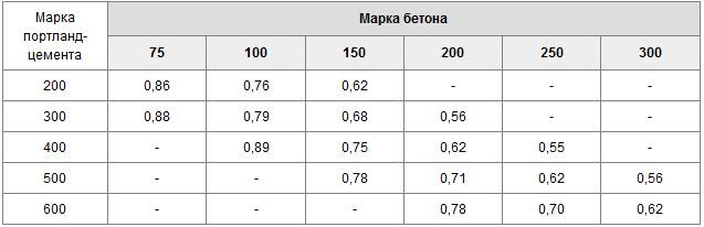 Водоцементное соотношение для бетона