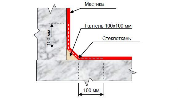 Схема армирования гидроизоляции фундамента мастикой