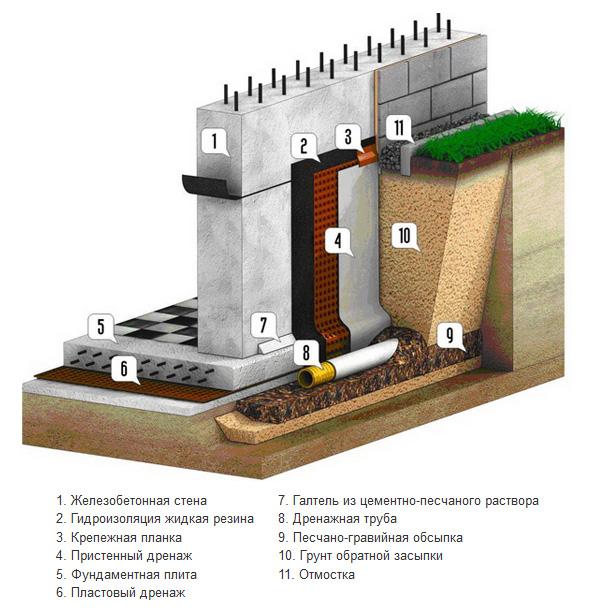 Устройство гидроизоляции с использованием жидкой резины