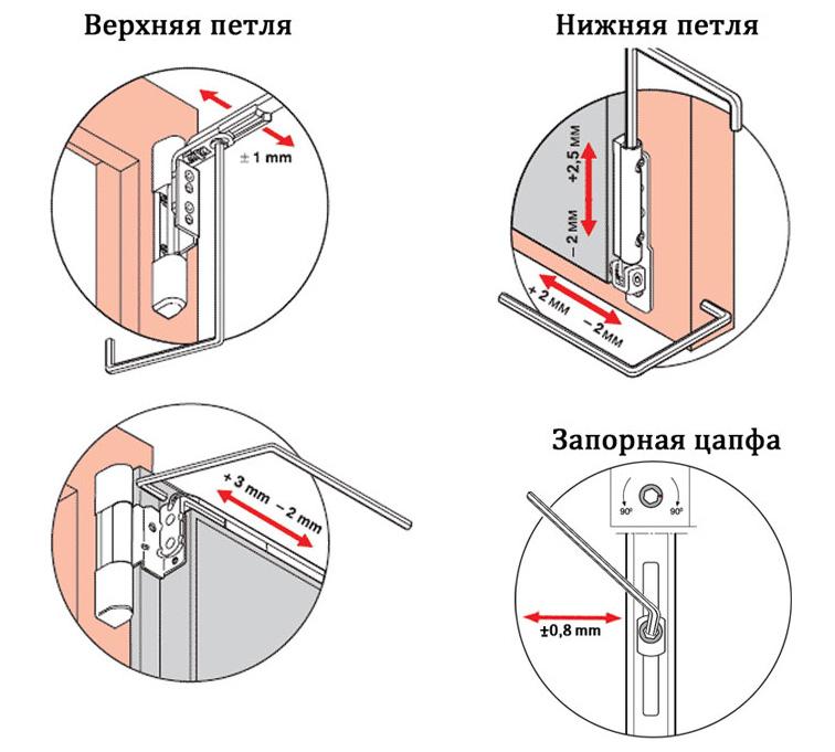 Регулировка верхней и нижней петель пластикового окна