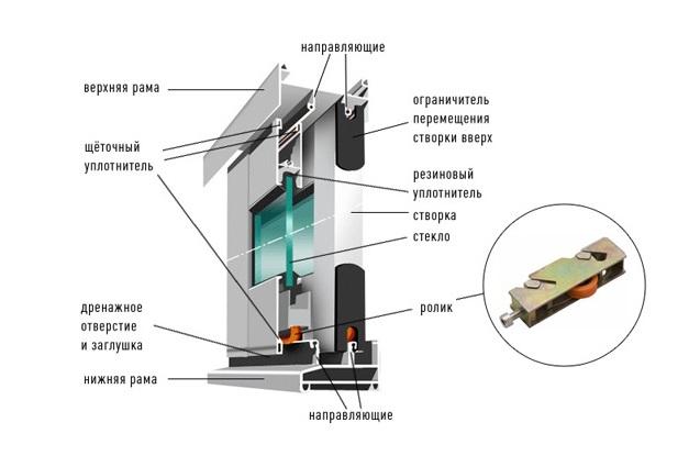 Схема монтажа раздвижных окон из алюминия
