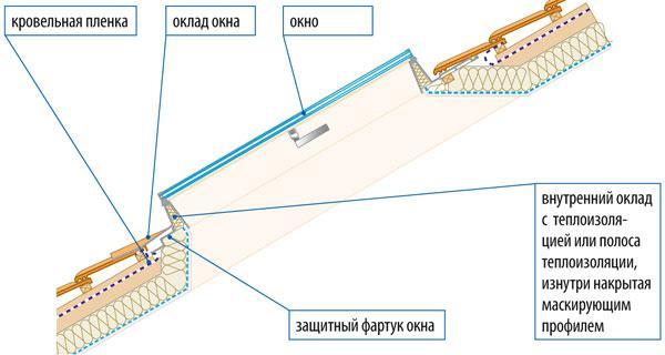 Схема устройства мансардного