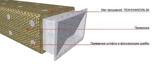 Схема огнезащиты воздуховодов