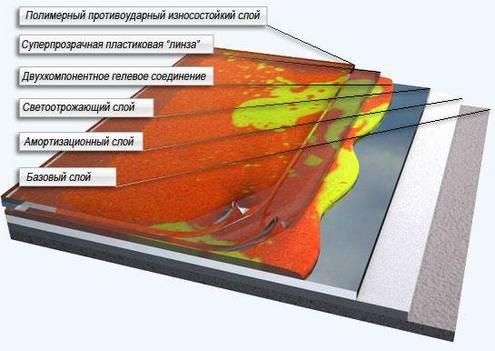 Схема устройства живой плитки