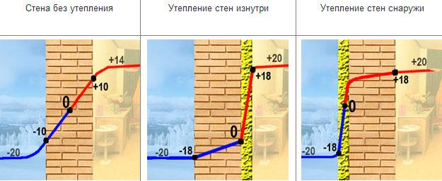 Изменение температуры в зависимости от способа утепления