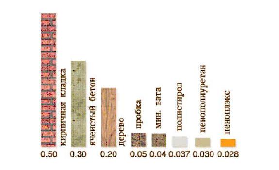 Коэффициент теплопроводности пеноплекса в сравнении с другими материалами