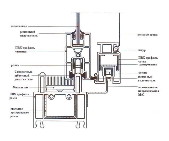 Схема устройства окон Слайдорс