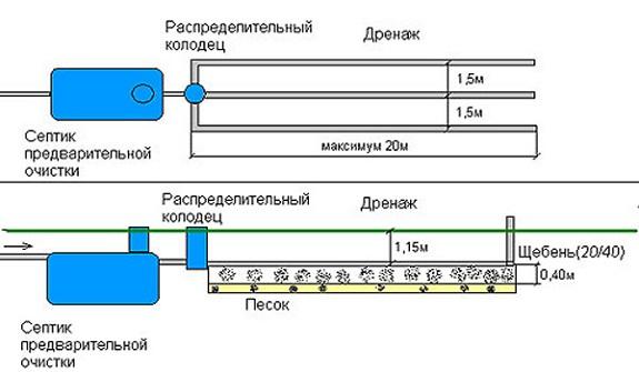 Правильная установка дренажной системы