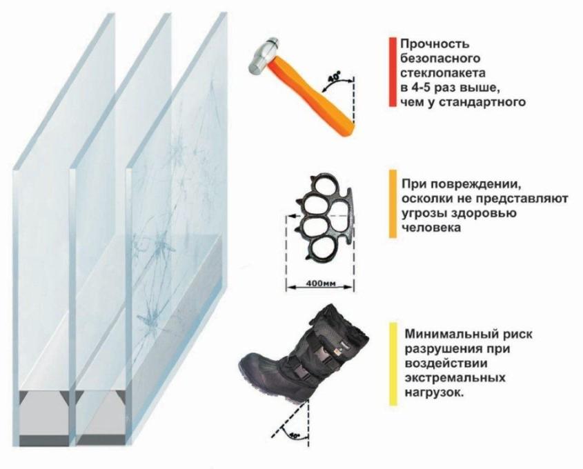 Характеристики безопасного стеклопакета