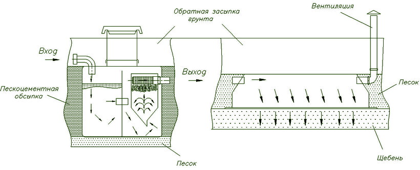 Схема движения сточных вод внутри септика