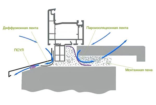 Схема монтажа окон из