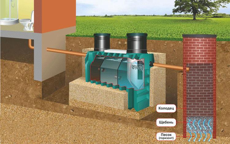 Вариант установки септика Танк в песчаную почву с низкими грунтовыми водами