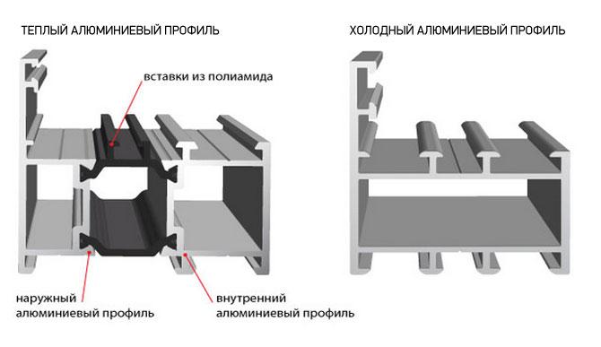 Виды профилей для алюминиевых окон: с терморазрывом и без