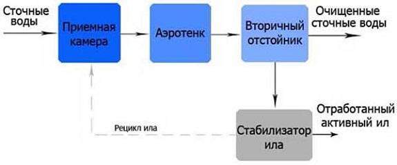 Принцип работы Юнилос Астра 3